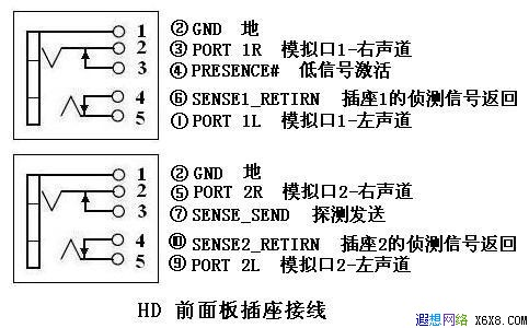 前置音频面板插座接线如下图:做了新的定义